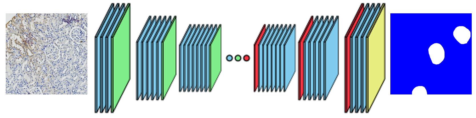 Deep Learning Object Segmentation – Orbit